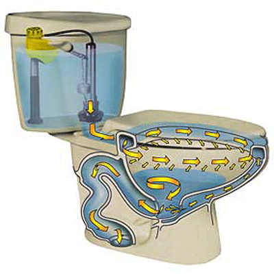 10 points to consider while selecting toilet for your bathroom flushing capacity