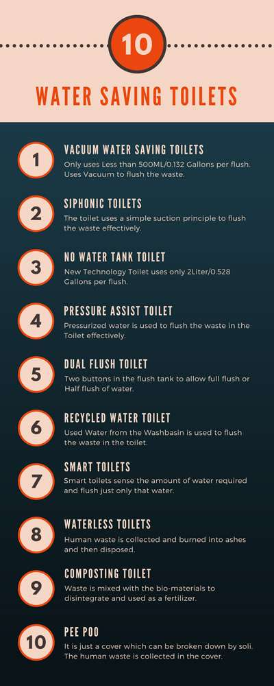 10 water saving toilet